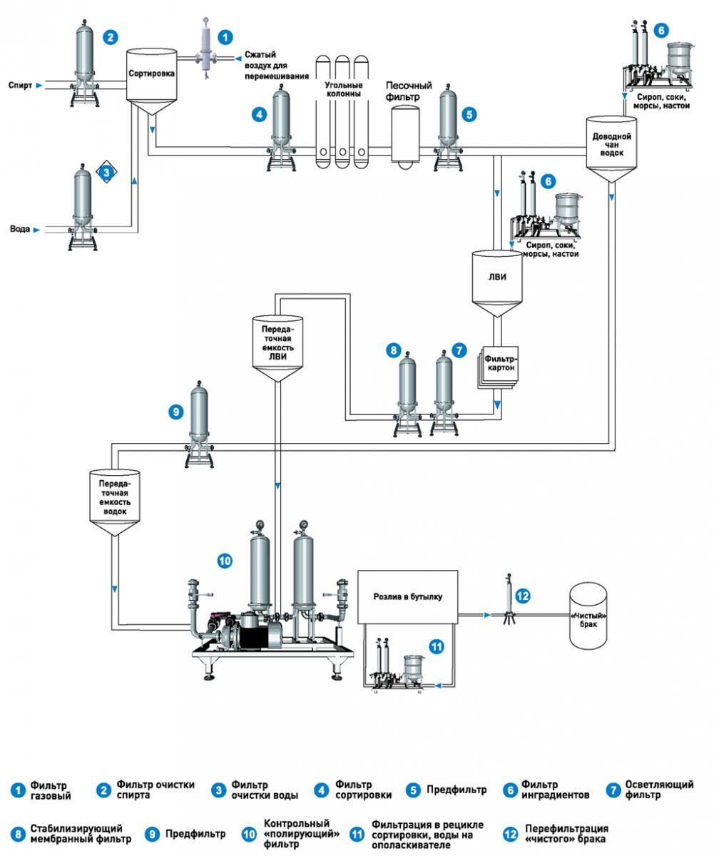Технологические схемы сиропов